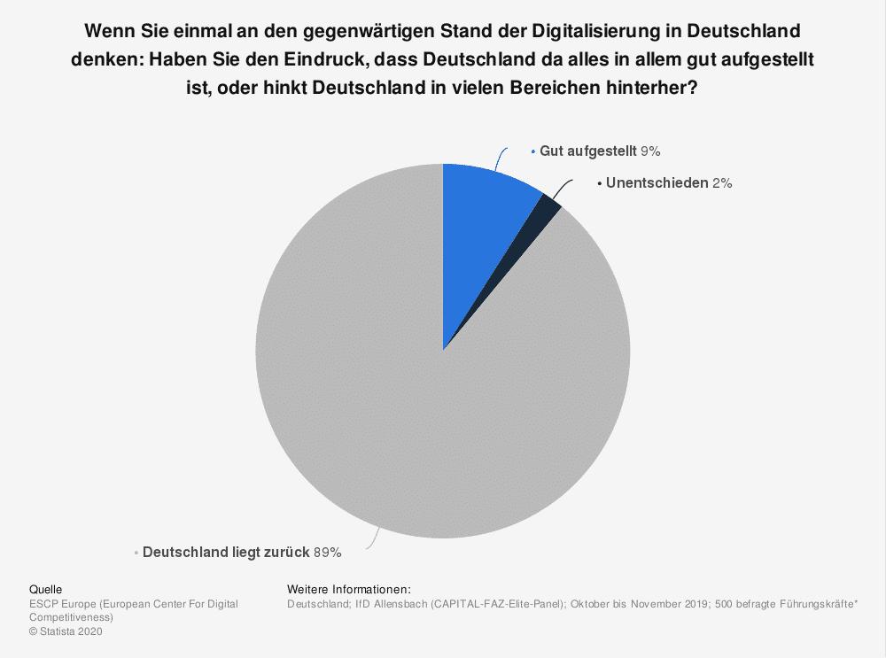 statistic id1095557 umfrage zum stand der digitalisierung in deutschland 2019 Finest Audience by Dawid Przybylski - Facebook Marketing - Instagram Marketing