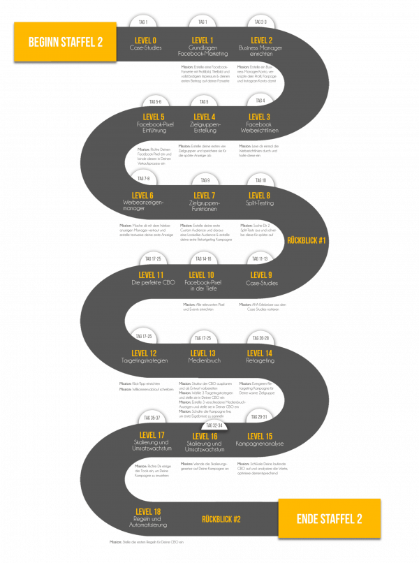 Roadmap Staffel 2