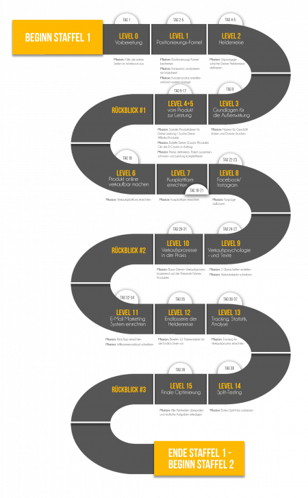 Roadmap neu